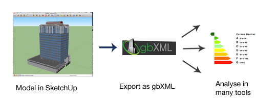 Model, export and analyse flowchart